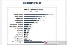 Survei Terbaru: Prabowo dan PDIP Tak Terkejar, PSI Merangkak Lampaui Partai-Partai Senior - JPNN.com