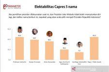 Survei Capres 2024: Prabowo Mengungguli Ganjar, Anies, AHY dan Sandiaga Uno - JPNN.com