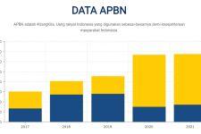Kemenkeu Kembali Mencari Duta APBN 2021, Berminat? - JPNN.com