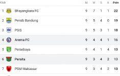 Intip Klasemen Liga 1 2021/22 Usai Arema FC Imbang 2-2 Kontra Persita - JPNN.com